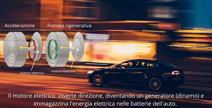 spiegazione frenata rigenerativa, il motore diventa generatore di energia che viene immagazzinata.